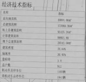 912户+自带幼儿园丨辛庄奥园地块批前公示出炉