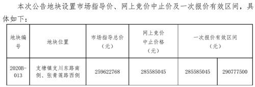 起拍价4695元/㎡!支塘镇挂3万方新地