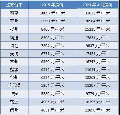 扒一扒江苏五年前房价 附:4月各县市房价top榜