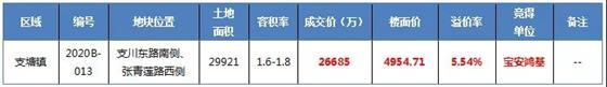 15轮竞价+5.54%溢价!宝安鸿基2.67亿抢得新地