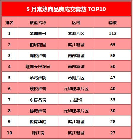 常熟楼市5月成交TOP10出炉:琴湖壹号领冠三榜榜首