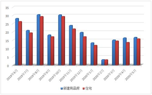 2020年5月常熟楼市一、二手房成交2474套