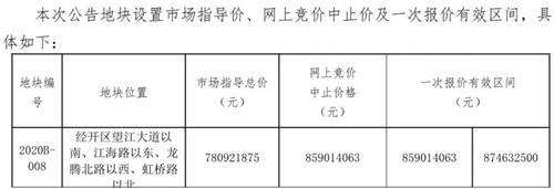 3宗地超11万方明日土拍起始最高楼面价6137元/㎡