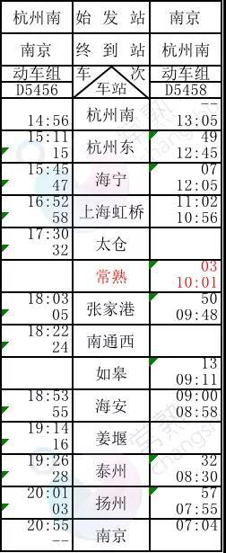 常熟站时刻表来了!经停75列,可到上海、杭州、重庆...