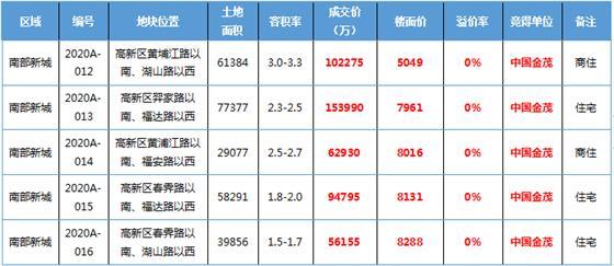 成交超47亿 中国金茂首入常熟 斩获南部新城多宗地块