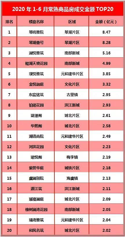 1-6月常熟楼市成交TOP20出炉!琴湖双子星抢头条