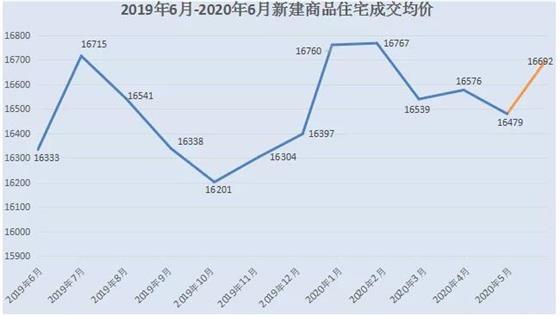 常熟楼市6月成交TOP10:琴湖壹号蝉联二季度三连冠