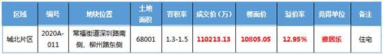 火爆!11.02亿,雅居乐强势回归!129轮报价+历时150分钟