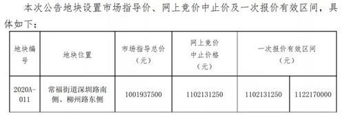 7月常熟土拍大战即将打响: 8宗地块!超50万方!
