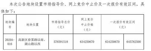 重磅:7月常熟首拍!5宗地待嫁!超26万方!