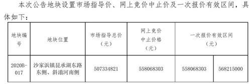 重磅:常熟7月第三拍,永旺旁2宗新地,起拍楼面价6120元/㎡!
