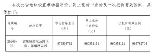 劲爆:抢地潮?6.5万方,文化片区东再挂地 起拍价6623 元/㎡
