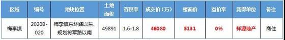 牛!时隔两月,祥源地产以底价4.61亿斩获梅李镇新地