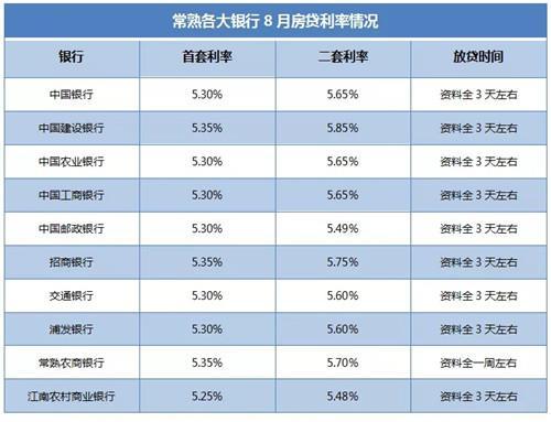 重磅:五大行紧急通知,8月25日起,房贷利率转换为LPR