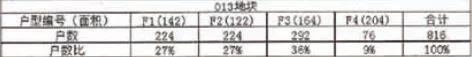 户型约92-204㎡丨南部新城金茂两宗纯住宅批后出炉 共计1388户