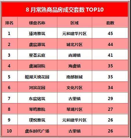 牛:还是她,连续三月蝉联销冠,常熟楼市8月TOP10出炉!