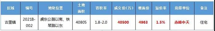 爆冷!成交楼面价4963元/㎡ 赤峰中天竞得古里新地
