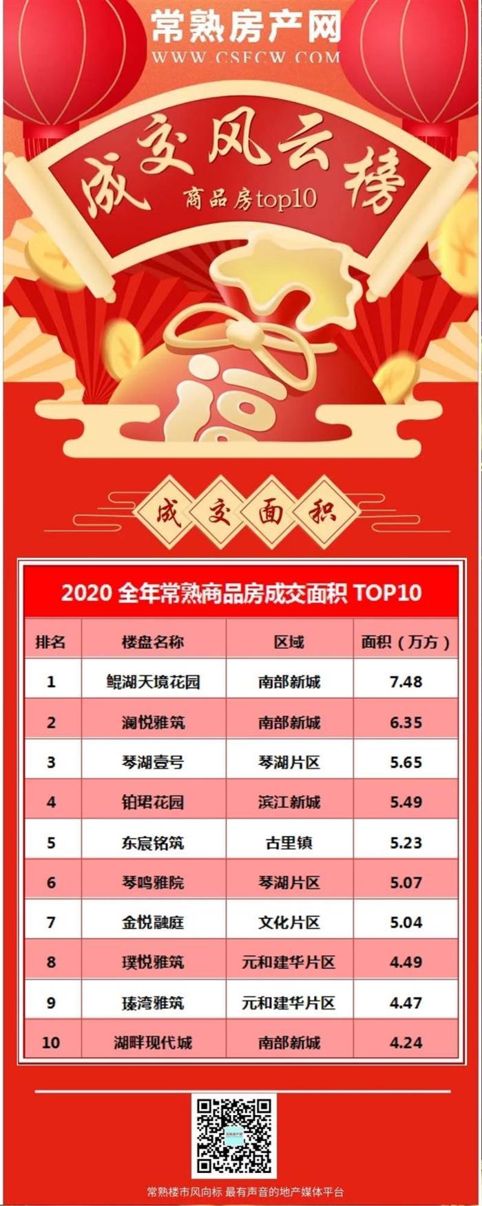 2020全年常熟新建商品房成交TOP榜出炉 榜首竟然是...