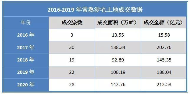 2020年终盘点(土地篇):吸金212.53亿元 平均楼面价下跌