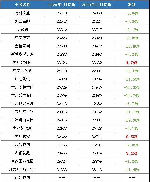 住宅成交11586套!房价小幅上升丨2020年常熟楼市年报(市场篇)