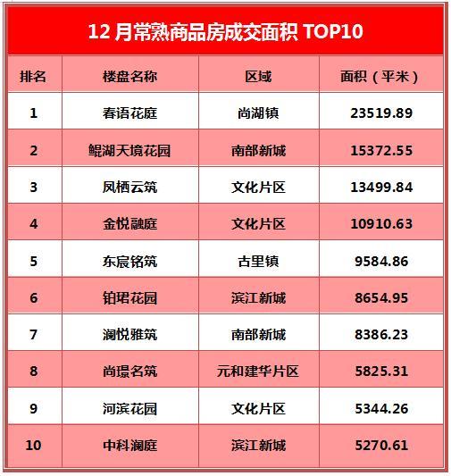 凤栖云筑夺冠 春语花庭持续热销 丨常熟楼市12月成交TOP10出炉