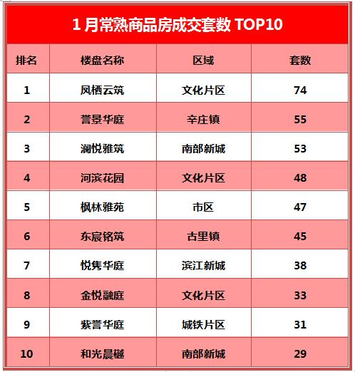 文化片区爆发 四大新盘全部上榜 丨常熟楼市1月成交TOP10出炉