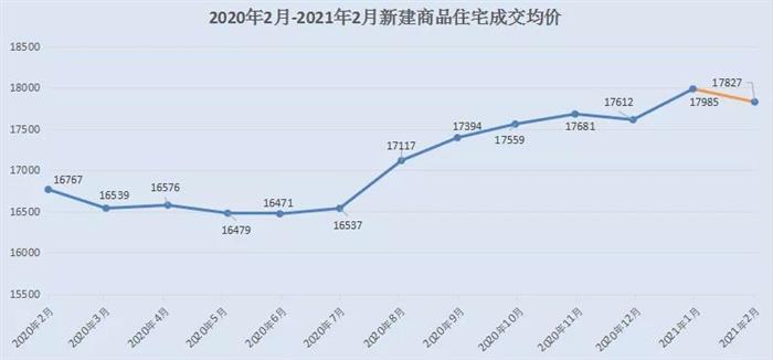 同比增长400%!常熟2月新房、二手房成交2156套
