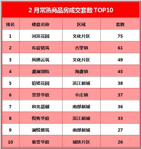 河滨、凤栖持续热销 常熟楼市2月成交TOP10出炉