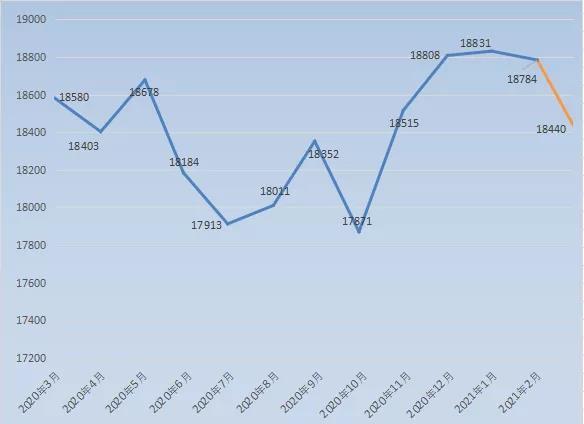 上涨85.67%!常熟3月新房、二手房成交4003套 楼市真的热了!