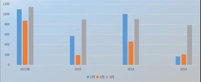 成交3113套!常熟2021年一季度销售数据出炉 远超往年同期