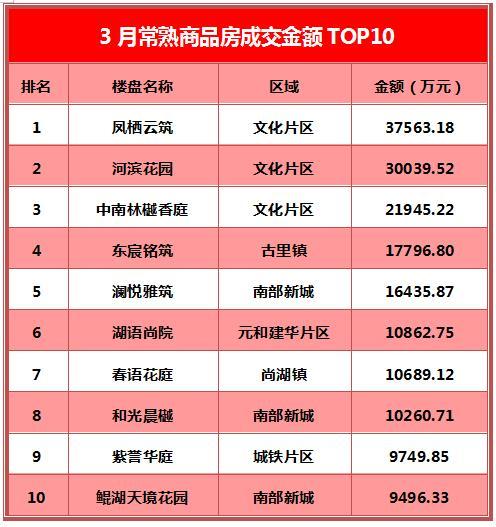 凤栖云筑登顶三冠 东宸、春语强势上榜丨3月成交TOP10出炉