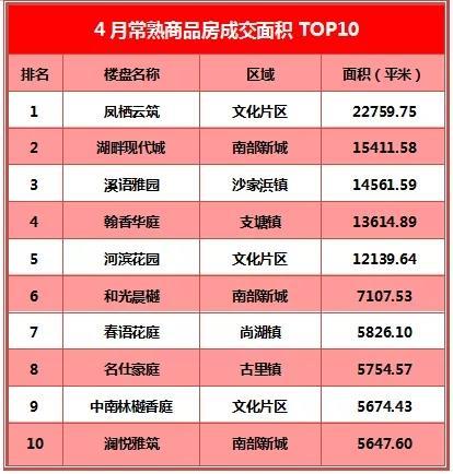 凤栖云筑蝉联三冠王 溪语雅园强势上榜丨4月成交TOP10出炉