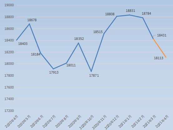 持续3个月下跌!常熟206个二手房小区4月数据出炉 这些小区......