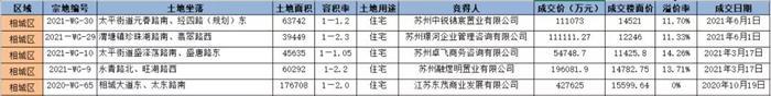 """""""十四五""""规划,苏州北窗口—辛庄,迎来发展的超级红利"""