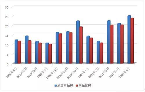 环比增长13.40%!5月常熟楼市一、二手房成交3526套