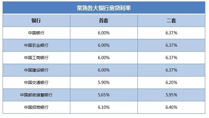 上调!常熟最新房贷利率首破6% 买房人扎心了!