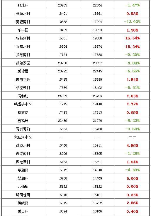 反弹!二手房止跌?常熟6月份206个小区最新房价数据出炉!