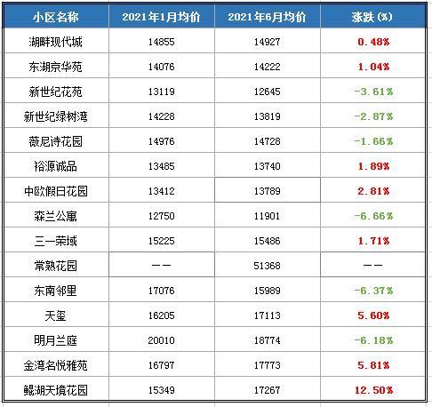常熟上半年206个二手房小区最高挂牌均价猛涨50%