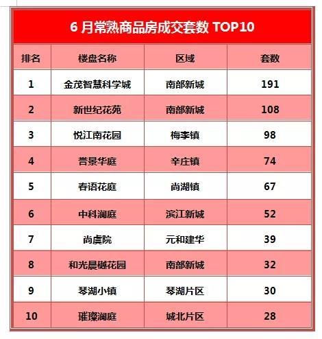 金茂强势夺冠 悦江南花园上榜丨6月成交TOP10出炉!