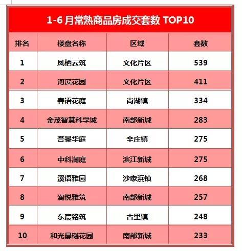 文化片区三连冠 常熟楼市上半年成交TOP10出炉!