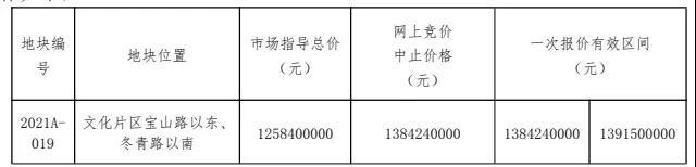 文化片区挂4.8万方新地!起拍价13918元/㎡