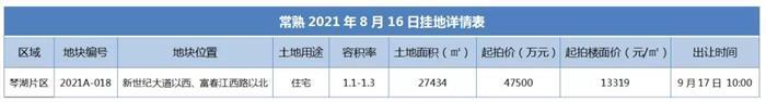 刚刚!琴湖片区再挂地!起拍价13319元/㎡,总建2.7万方!