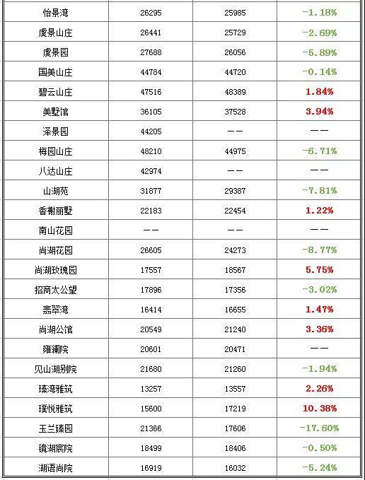 独家整理!超五成上涨!常熟7月份206个小区挂牌价曝光!