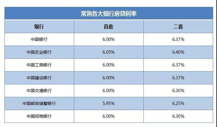 扎心!再上调!LPR不变!常熟8月房贷利率曝光 首套最低5.95%!