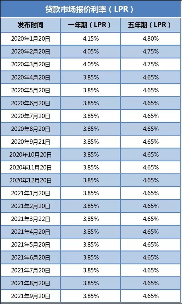 刚刚!好消息!常熟9月最新房贷利率曝光?首套最低5.90!
